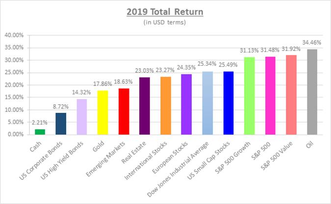 2019 Total Return (in USD terms), Bloomberg LP