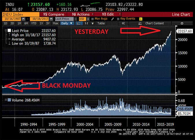 DJIA since Black Monday