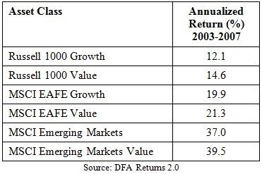 U.S. stocks far outperformed international stocks, and growth stocks outperformed value stocks.