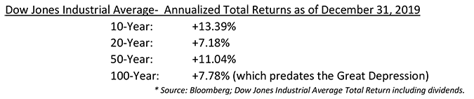 Dow Jones Industrial Average-  Annualized Total Returns as of December 31, 2019