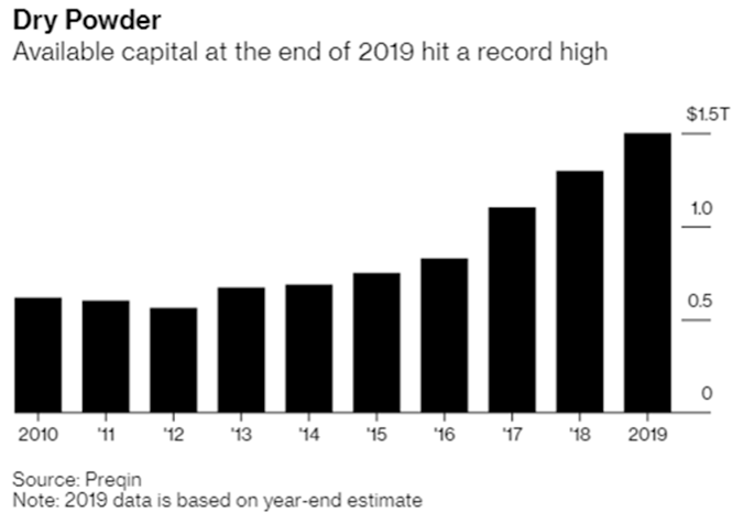 Dry Powder: Available capital at the end of 2019 hit a record high. Pregin