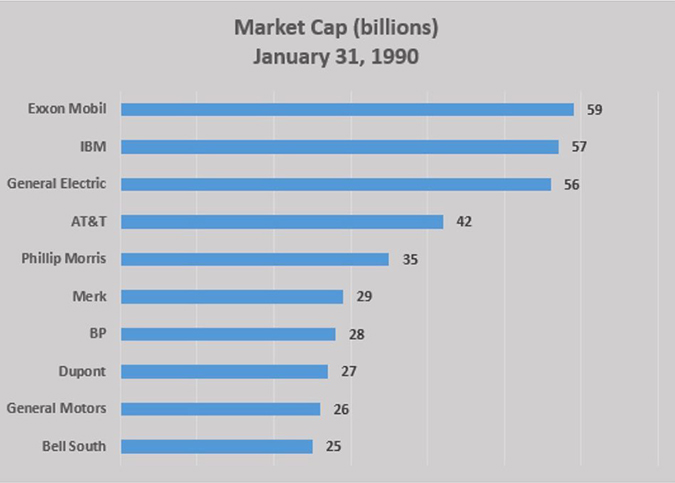 Market Cap (in billions), January 31, 1990