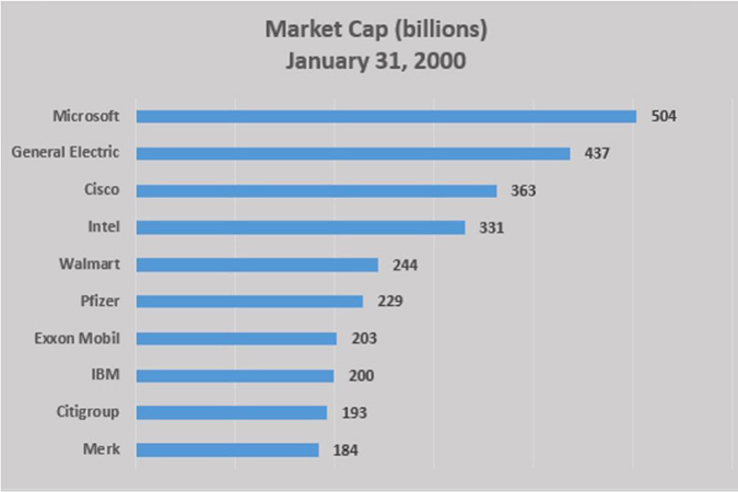 Market Cap (in billions), January 31, 2000