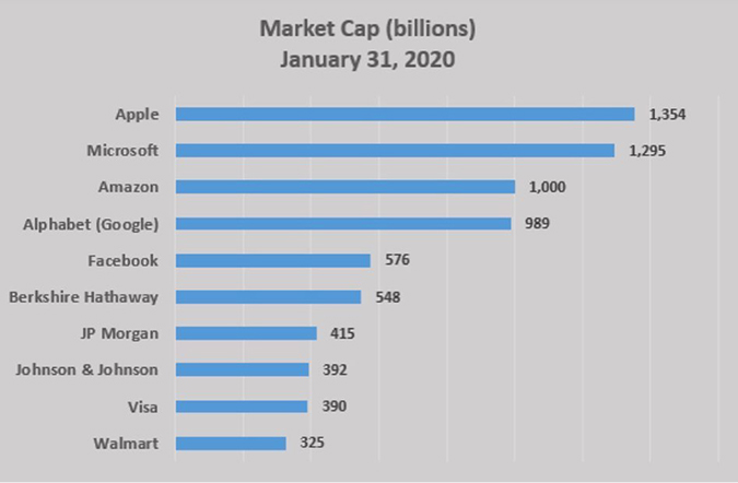 Market Cap (in billions), January 31, 2020