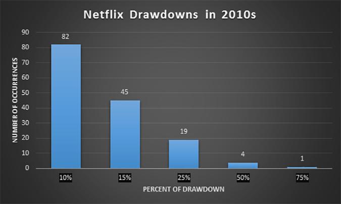 Netflix Drawdowns in 2010s (Bloomberg & CastleKeep)