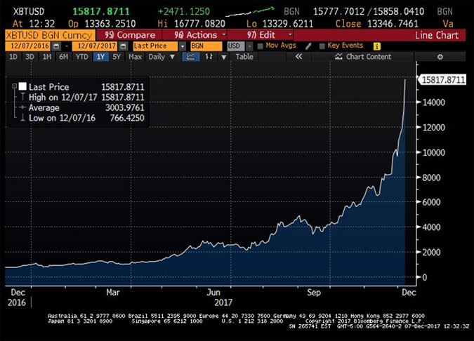 One-year Chart of Bitcoin