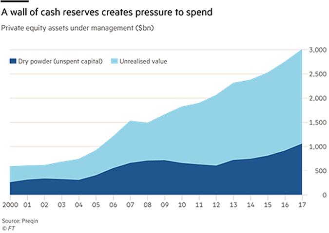 A wall of cash reserves create pressure to spend