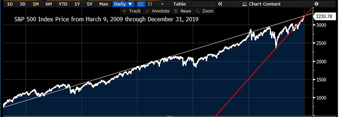 S&P 500 Index Price from March 9, 2009 through December 31, 2019 (Bloomberg)