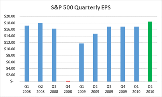 S&P500 Quarterly EPS, 1Q08-2Q10
