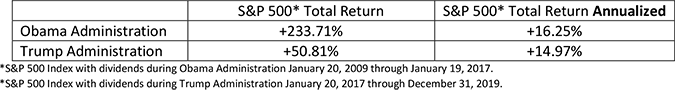 S&P 500 Total Return & Total Returns Annualized in Obama & Trump Administrations