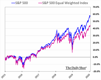 S&P 500 vs. S&P 500 Equal Weighted Index, The Daily Shot