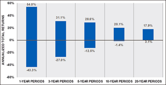 According to a 2012 Schwab study, between 1926 and 2011, the worst one-year return for the S&P 500 Index was -43%. However, 20 year holding periods never produced a negative result (and the vast majority of 10 year holding periods showed positive results as well). Source: Schwab Center for Financial research 2012