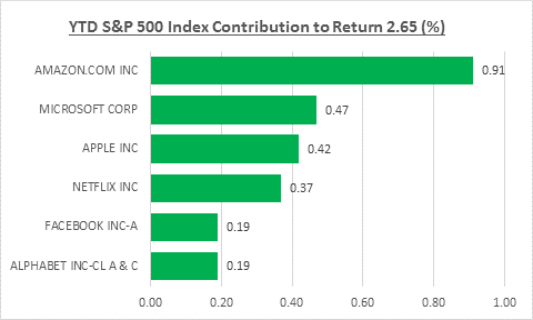 YTD S&P 500 Index Contribution to Return 2.65 (%) Q218
