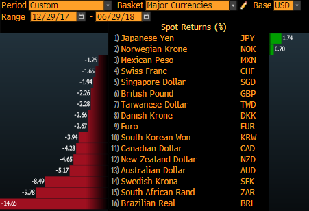 Bloomberg World Currency Spot Returns 12/29/17 - 6/29/18
