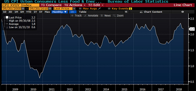 Chart of the Core CPI in the US since the Financial Crisis in 2008-9