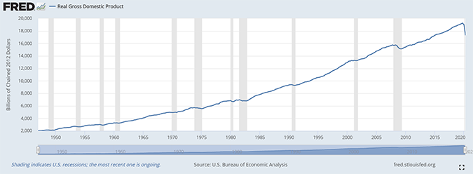 US GDP Since 1947