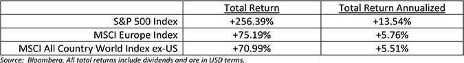 US Equities vs non-US equities 2010-2019