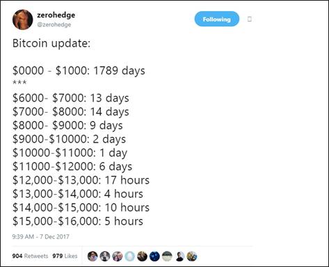 Financial blogger zerohedge on Bitcoin